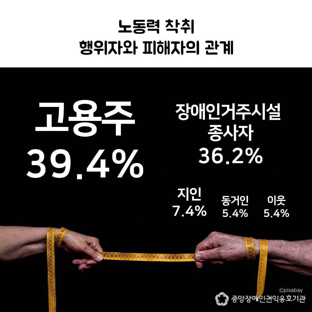 행위자와 피해자 관계: 고용주 39.4%
