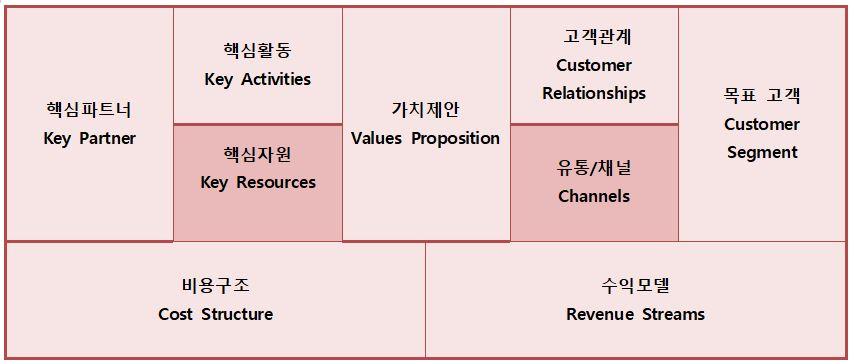 고객 가치제안(Value propositions)을 중심으로 고객, 채널, 고객관계관리, 수익원, 핵심활동, 핵심자원, 핵심파트너, 비용