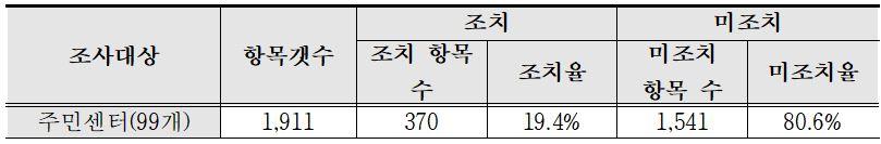 서울시와 수원시 총 99개 주민센터의 조치율은 19.4%