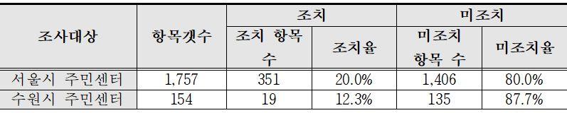 서울시의 조치율은 20.0%이며, 수원시의 조치율은 12.3%이다.
