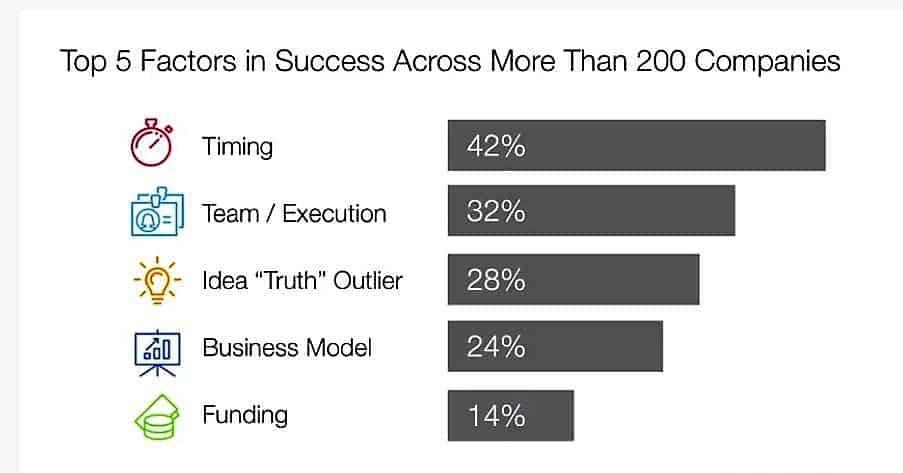 성공한 기업의 5가지 요인 타이밍이 42%, 팀 구성원과 실행력이 32%, 비즈니스 아이디어 28%,  비즈니스 모델 24%,  자본조달 14% 순이다.