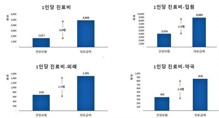 의료보장 자격별 1인당 진료비(2018년)