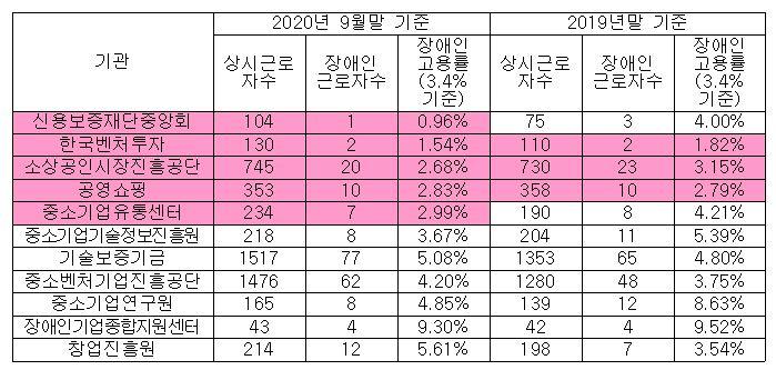 중소벤처기업부 산하 공공기관 장애인 고용률 (단위: 명, %)