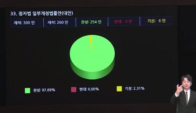재석 260인 중 찬성 254인, 기권 6인으로 점자법 일부개정법률안 대안이 가결되었다.