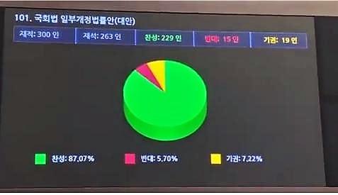 국회법 일부개정안 표결 결과