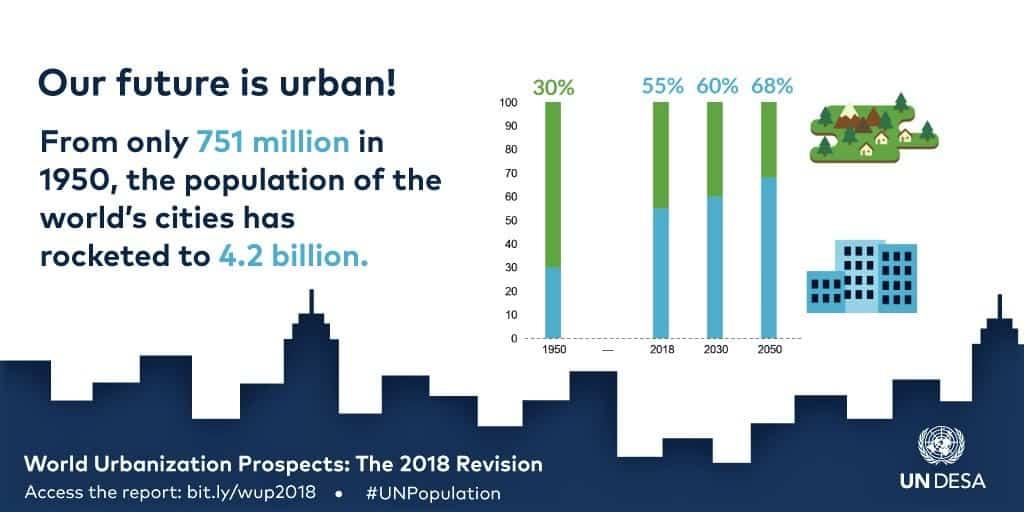 ▲유엔은 1950년대 30%에 불과했던 전세계 도시인구 비율이 2050년대에 이르면 68%까지 늘 것으로 전망했다. (사진=UN DESA)