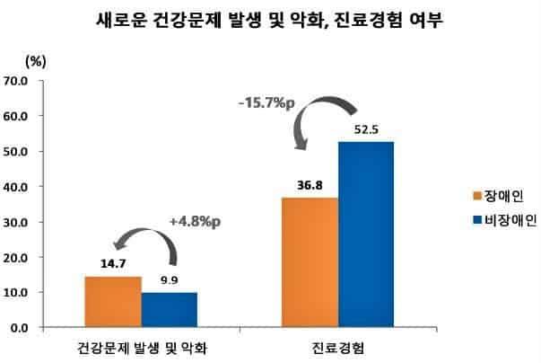 ▲새로운 건강문제 발생 및 악화, 진료경험 여부 /자료=국립재활원