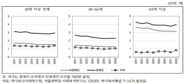 ▲차원 박탈 평균 개수(자료=보건사회연구원)