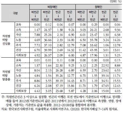 ▲다차원 빈곤 이행과 차원별 박탈 이행의 관계(12~18년)/자료=보사연