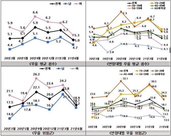 ▲그래프 위 왼쪽부터 시계방향으로 '우울 평균 점수', '연령대별 우울 평균점수', '우울 위험군', '연령대별 우울 위험군' /자료=복지부