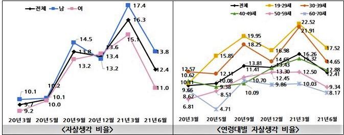▲그래프 왼쪽부터 우측으로 '자살생각 비율'과 '연령대별 자살생각 비율'을 보면 지난 1분기 조사보다는 개선된 것으로 조사됐다 /자료제공=복지부
