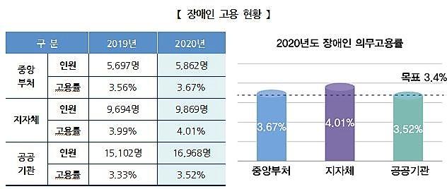 ▲ 2019, 2020년 장애인 고용 현황. 자료=인사혁신처