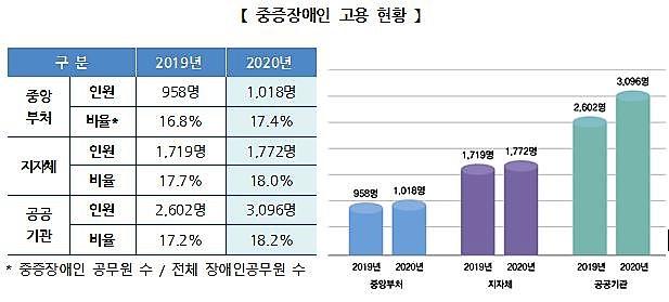 ▲ 2019, 2020년 중증장애인 고용 현황. 자료=인사혁신처
